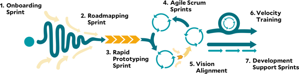 skipfour-development-process